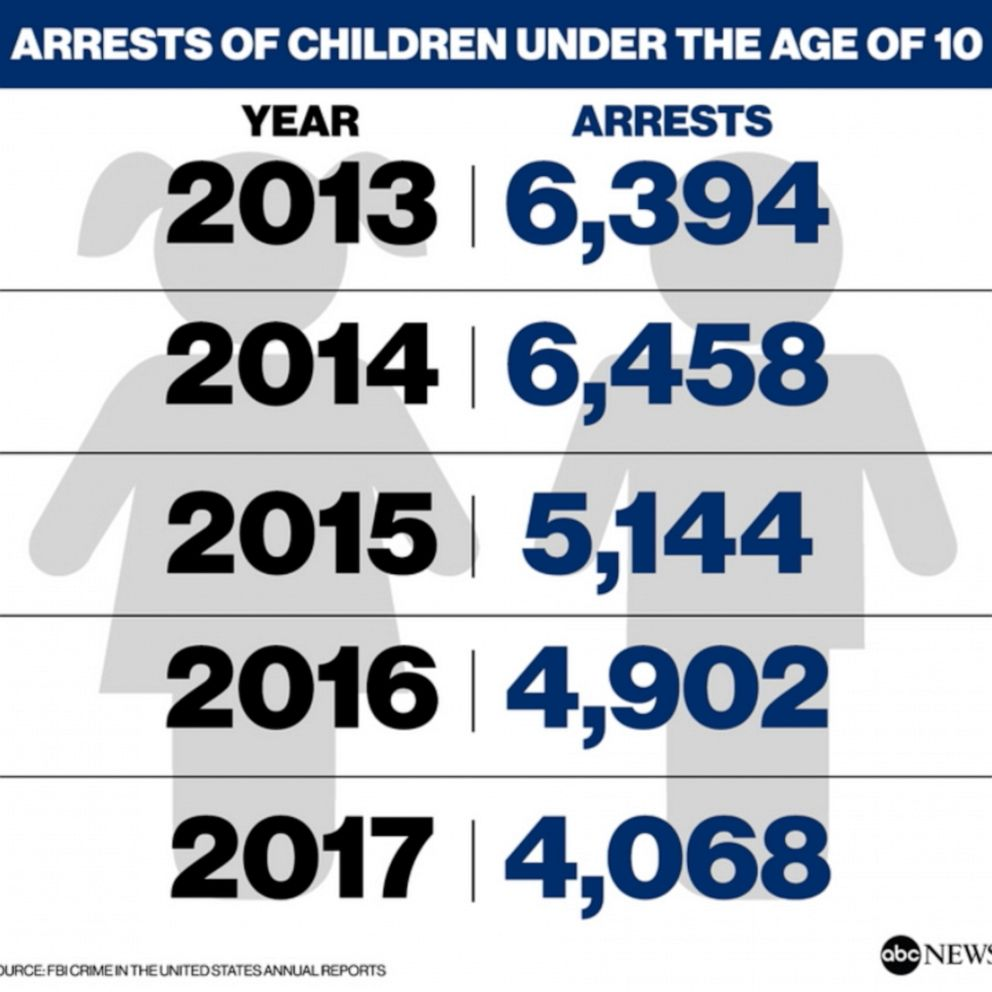 More Than 30 000 Children Under Age 10 Have Been Arrested In The Us Since 2013 Fbi Abc News