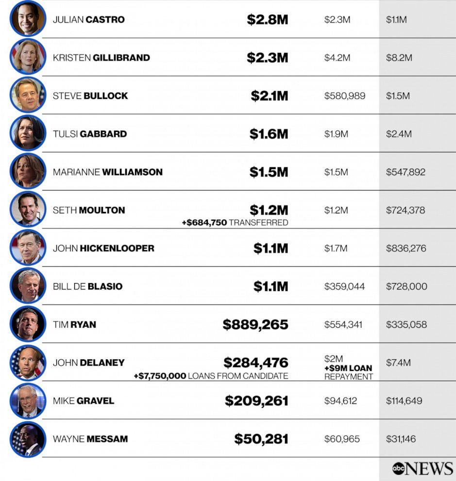 PHOTO: 2019 Presidential Money Race Bottom Half