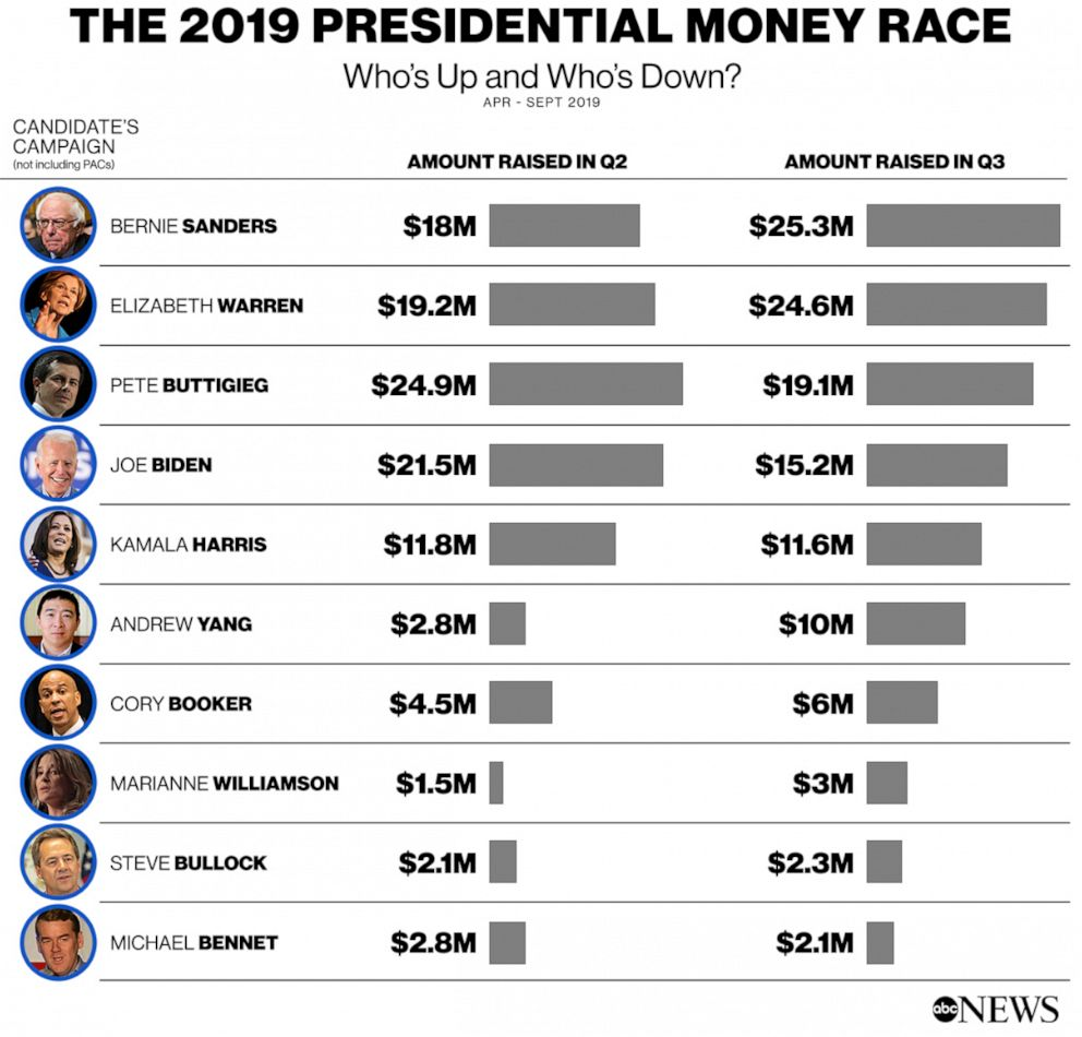 PHOTO: The 2019 presidential money race