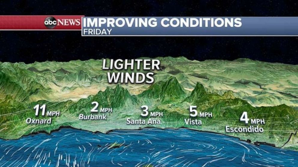PHOTO: Winds will begin to relax this afternoon and, by tomorrow, winds will be much lighter.