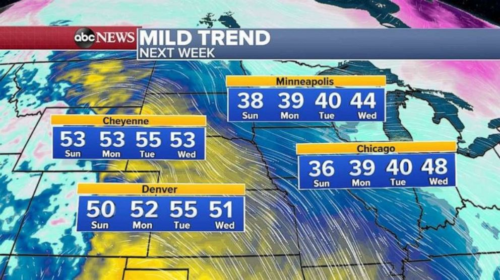PHOTO: In the Central U.S., a notable mild trend is occurring with temperatures expected to run about 10 to 15 degrees above average in the next few days.