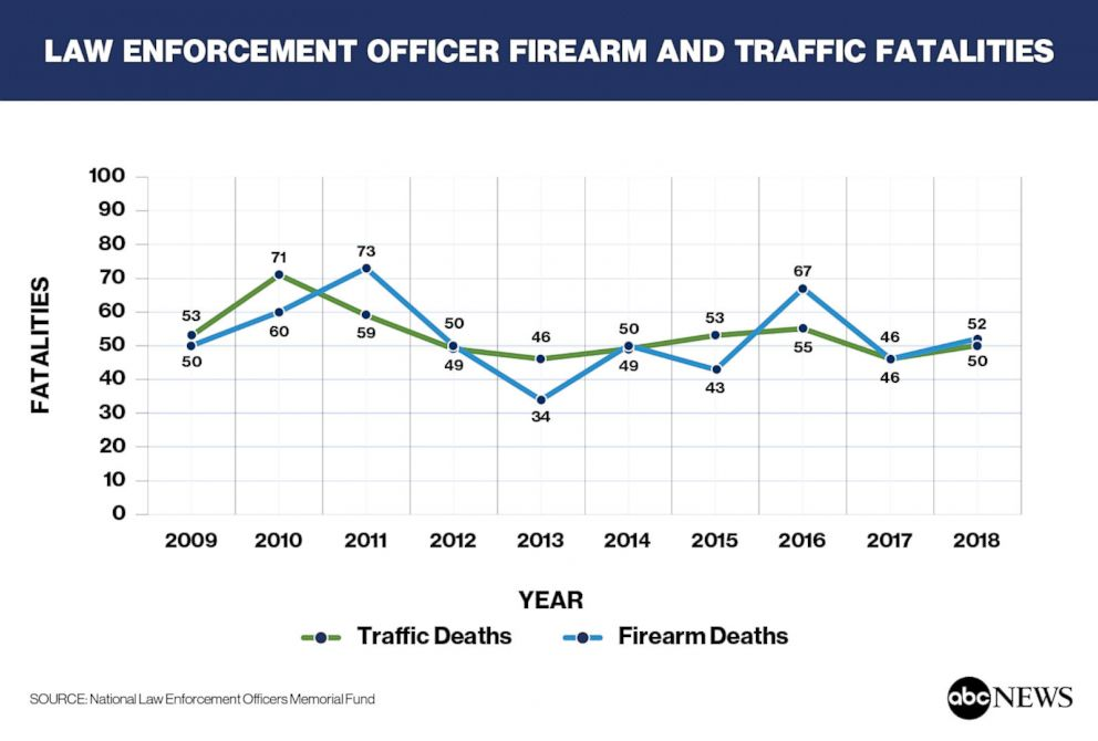 Law  Enforcement  Officer  Firearm  and  Traffic  Fatalities