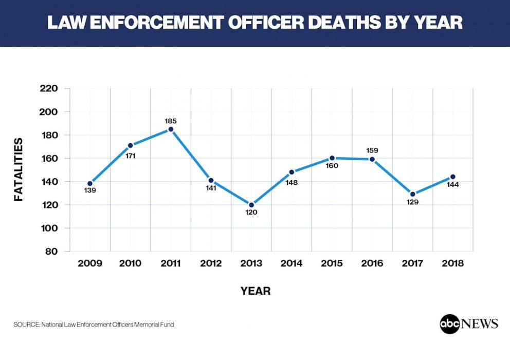 Law Enforcement Deaths by Year