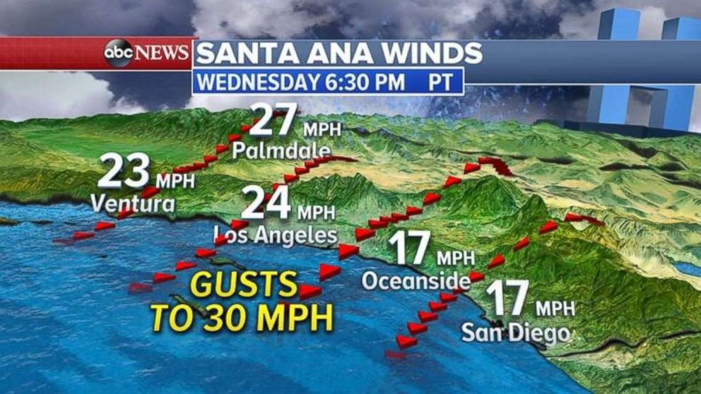 Residents in Southern California can expect to see more gusty winds on Wednesday.