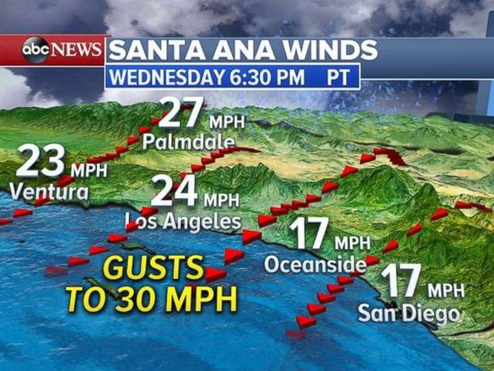 PHOTO: Residents in southern California can expect to see more gusty winds on Wednesday.
