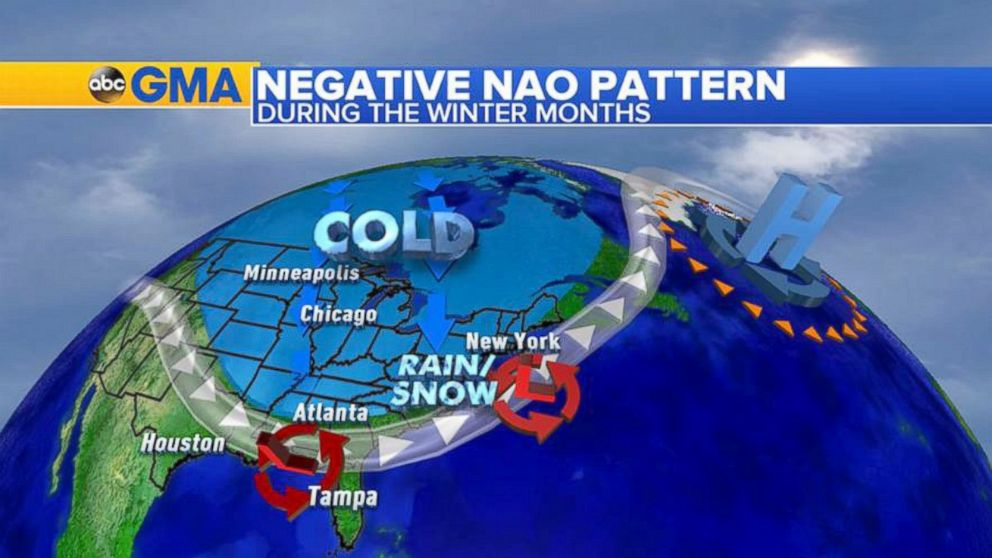 When the jet stream weakens it buckles bringing colder and stormier weather for the eastern US.