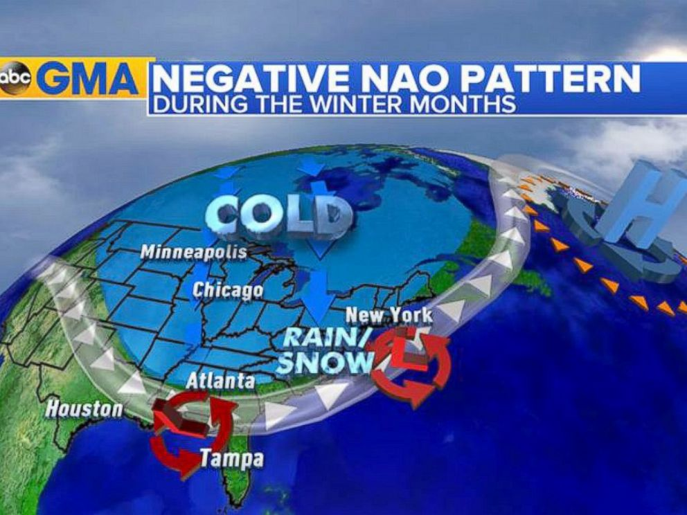 PHOTO: When the jet stream weakens it buckles bringing colder and stormier weather for the eastern US.