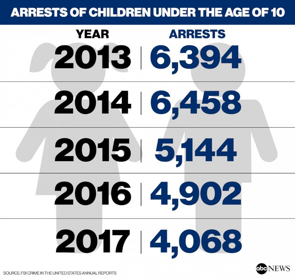 PHOTO: Arrests of children under the age of 10