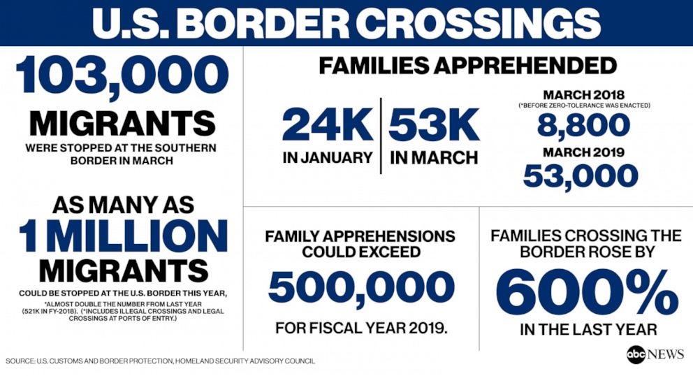 PHOTO: U.S. Border Crossings