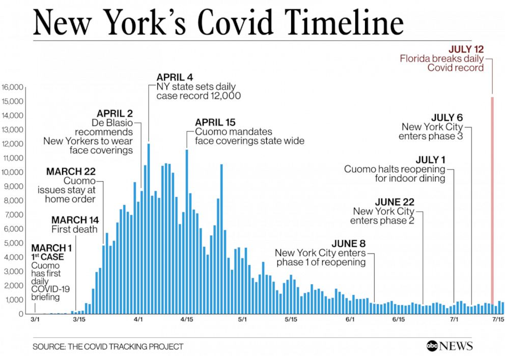 How New York Has Been Able To Keep Coronavirus At Bay While Other States See Surges Abc News
