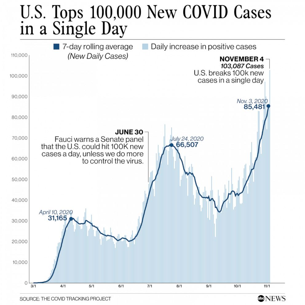 4 months after Dr. Fauci's prediction, US hits 100,000 new COVID cases in a  single day - ABC News
