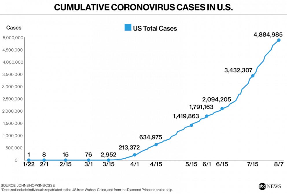 Coronavirus Map Tracking The Spread In The Us And Around The World Abc News