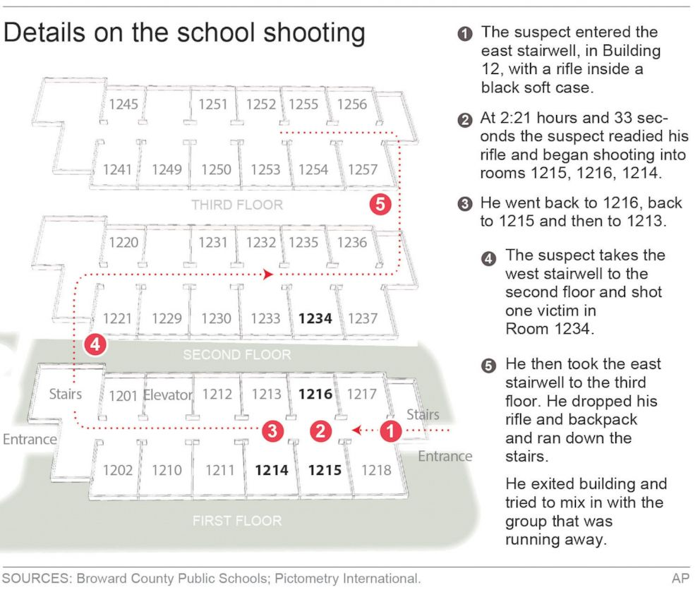 PHOTO: Graphic shows details of the mass shooting at Marjory Stoneman Douglas High School shooting in Parkland, Fla., on Feb. 14, 2018.