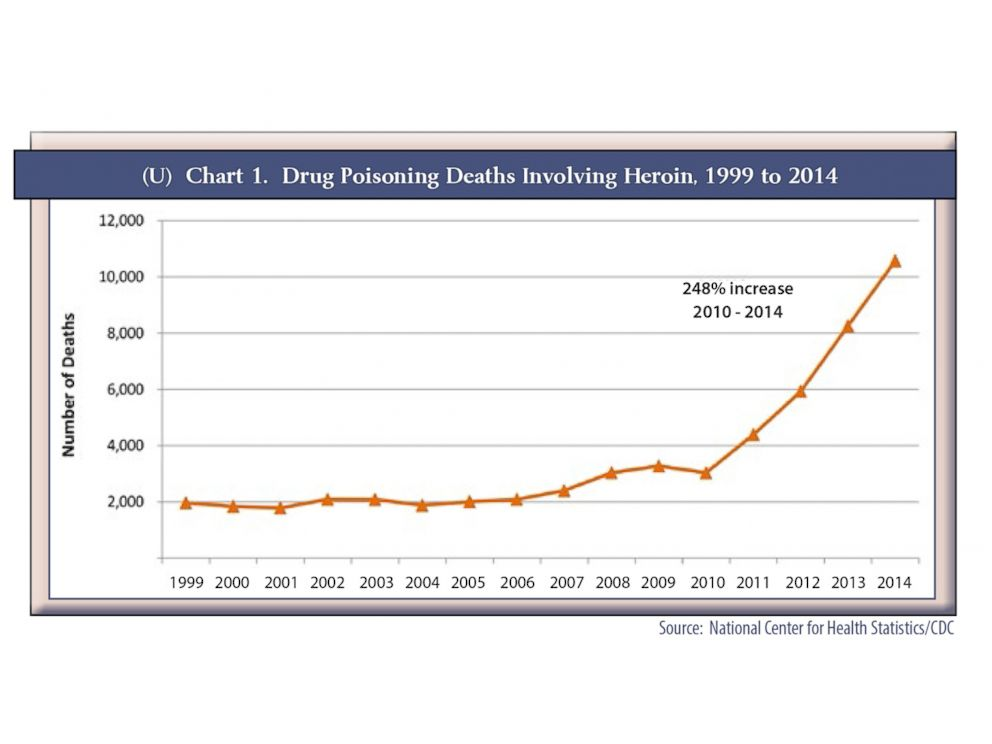 PHOTO: Drug poisoning deaths involving heroin from 1999 to 2014 are seen here in this chart.