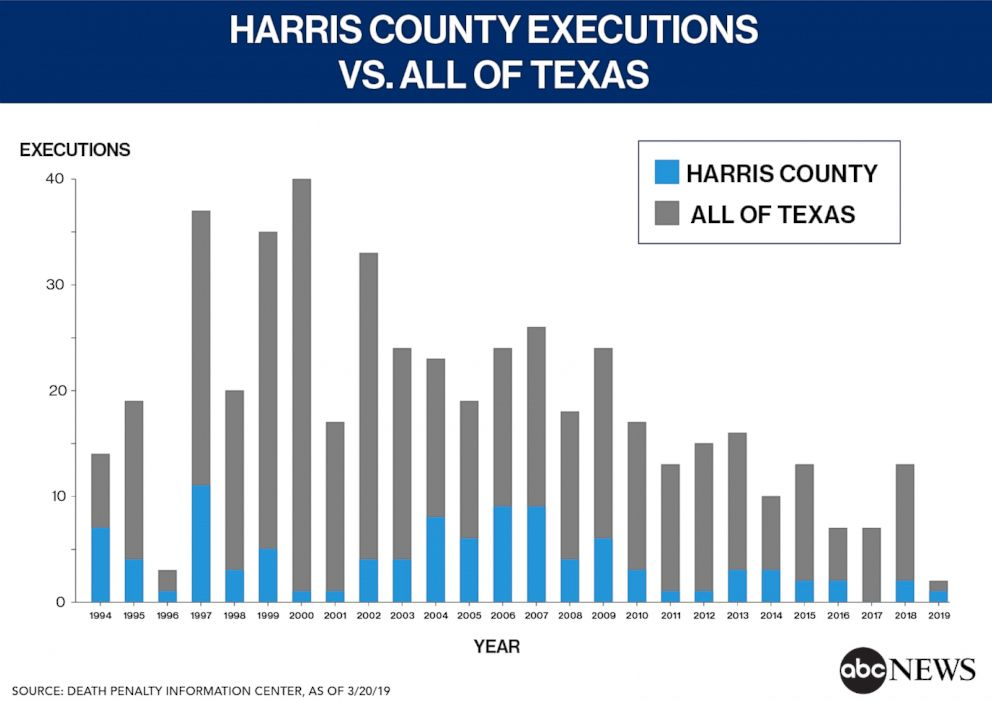 Harris County Executions vs. All of Texas