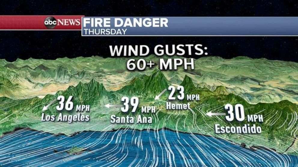 PHOTO: Santa Ana Winds in southern Cali will continue into Friday.
