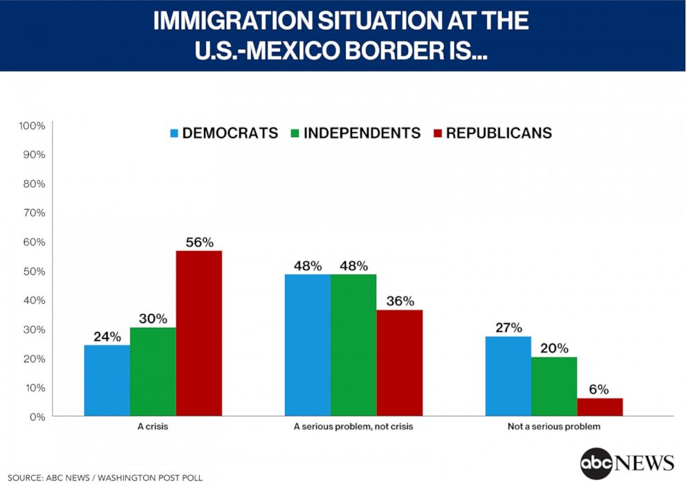PHOTO: Immigrations Situation at the US-Mexico Border