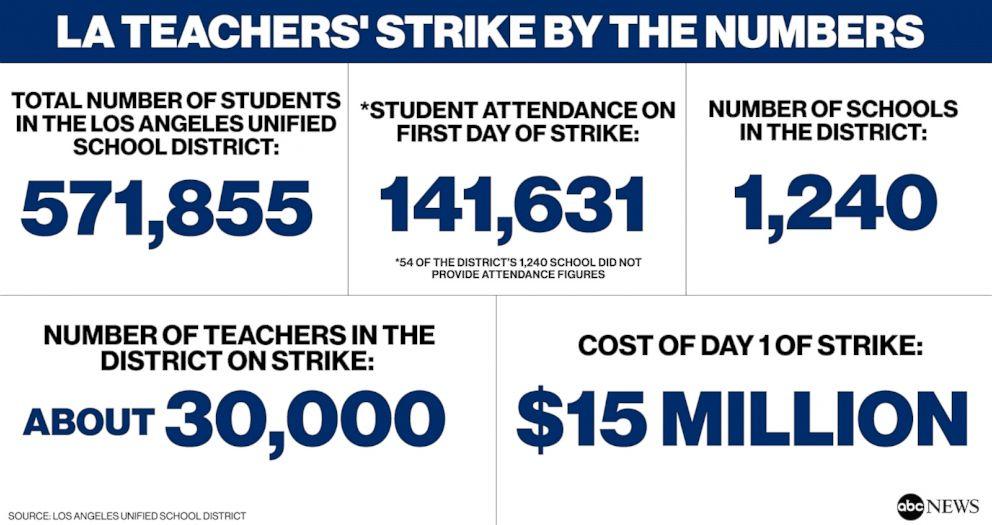 LA Teachers' Strike by the numbers