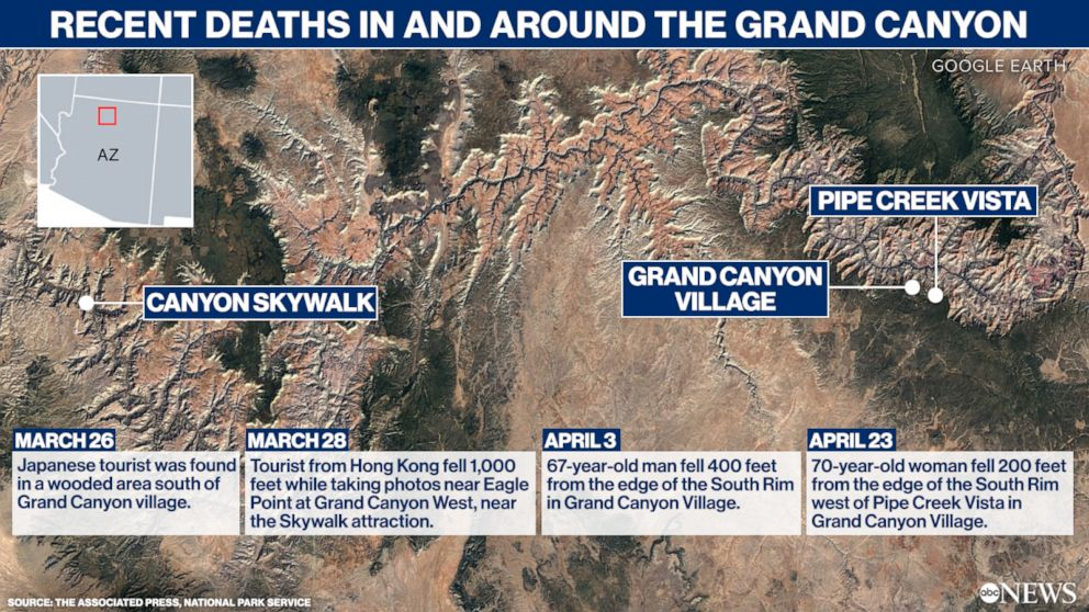 Deaths in and around the Grand Canyon