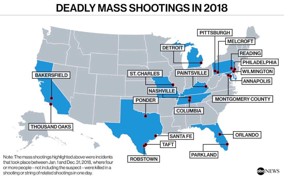 The US averaged at least 1 deadly mass shooting a month in