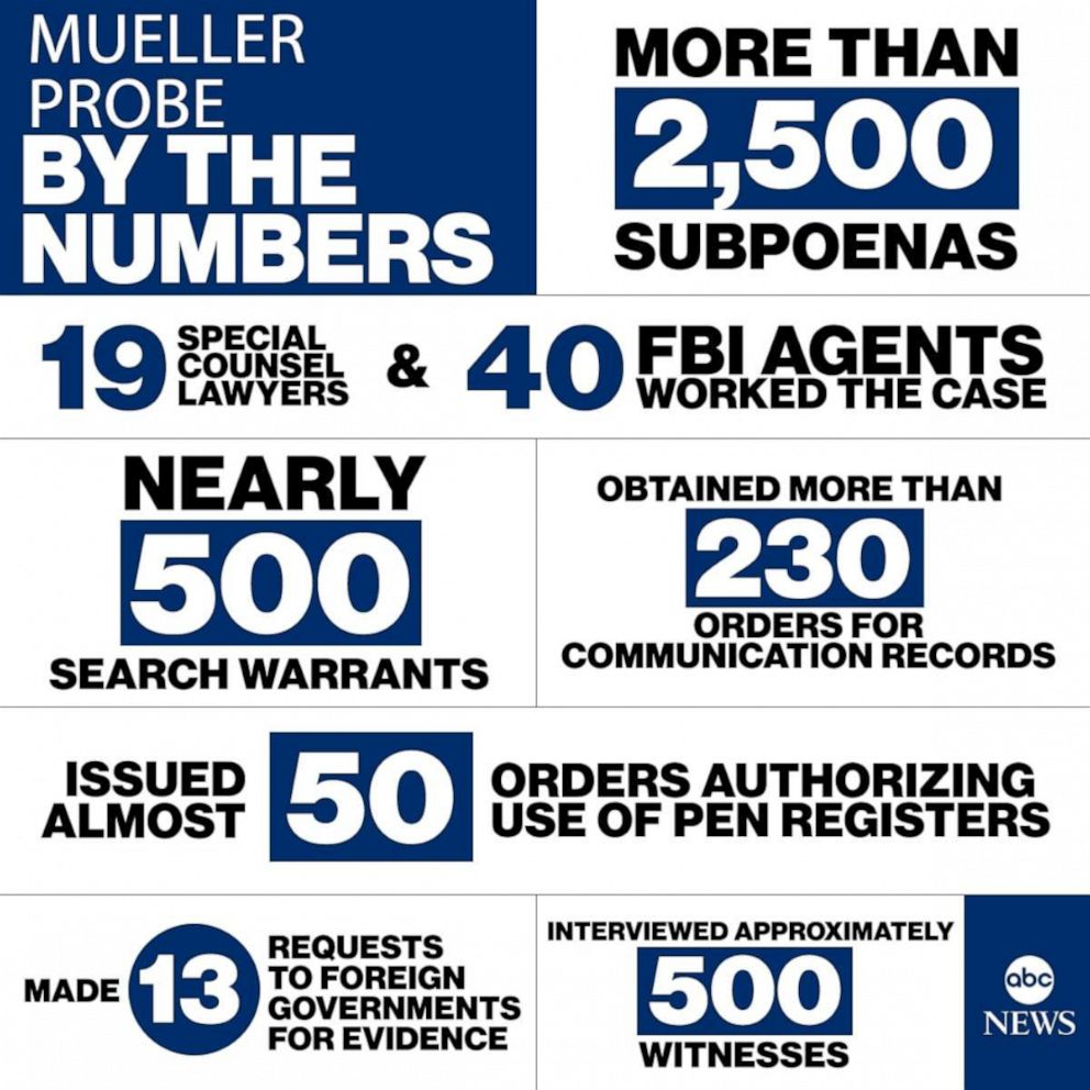 PHOTO: Mueller Probe By The Numbers