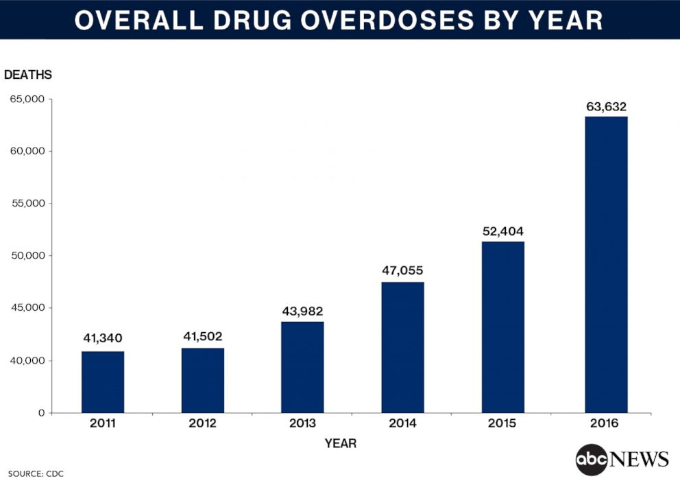 PHOTO: Overall Overdose Deaths by Year