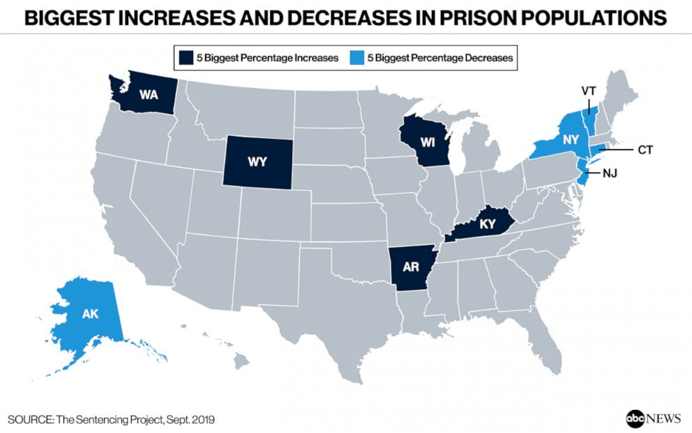 PHOTO: Biggest Increases and Decreases in Prison Populations