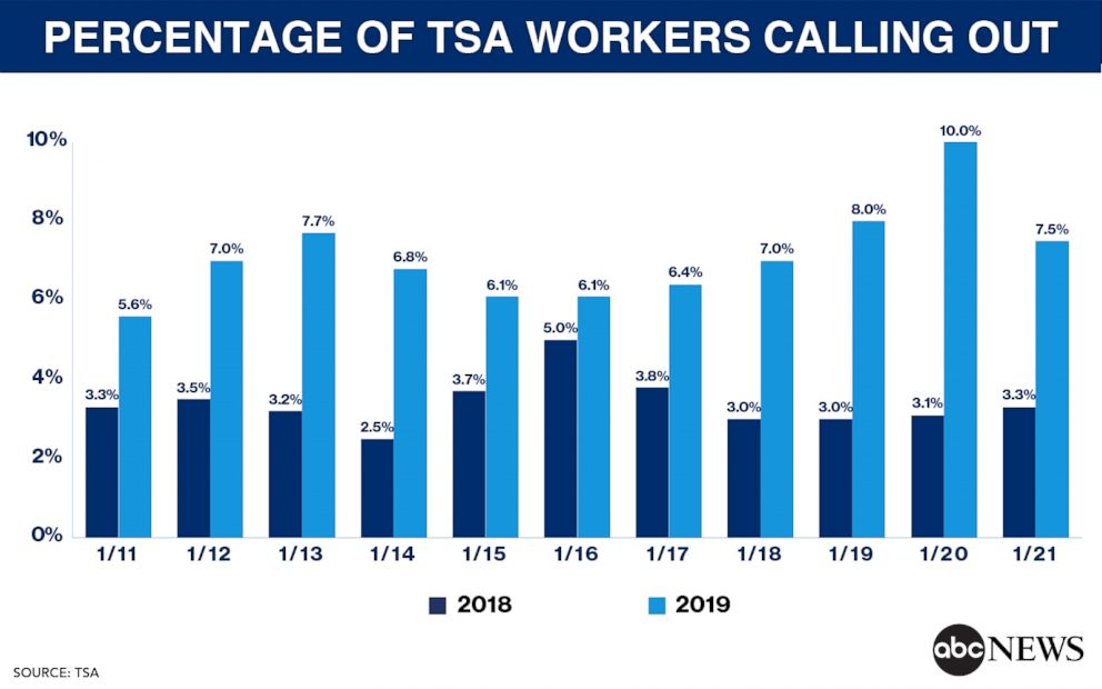 PERCENTAGE OF TSA WORKERS CALLING OUT