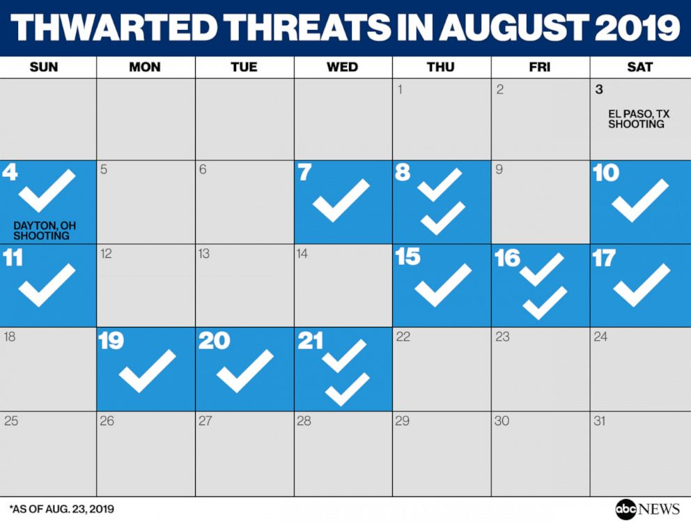 THWARTED THREATS IN AUGUST 2019