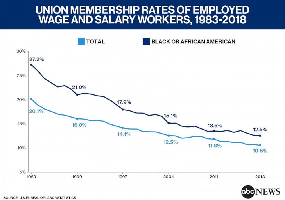 Union Membership rates
