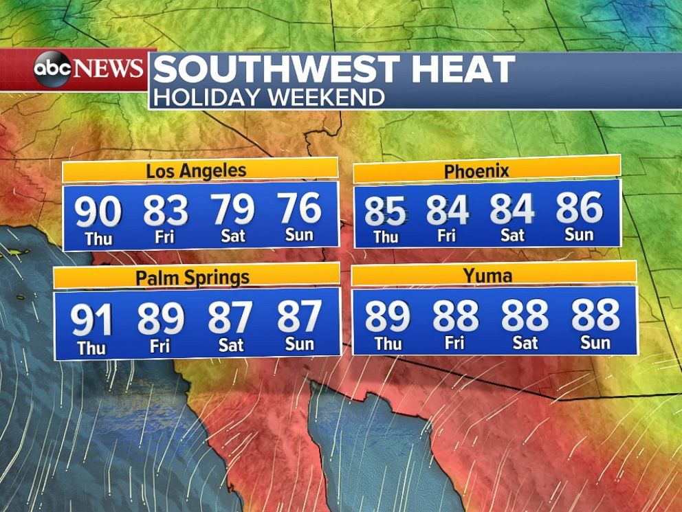 Temperatures will slowly ease over the Thanksgiving weekend in the Southwest.