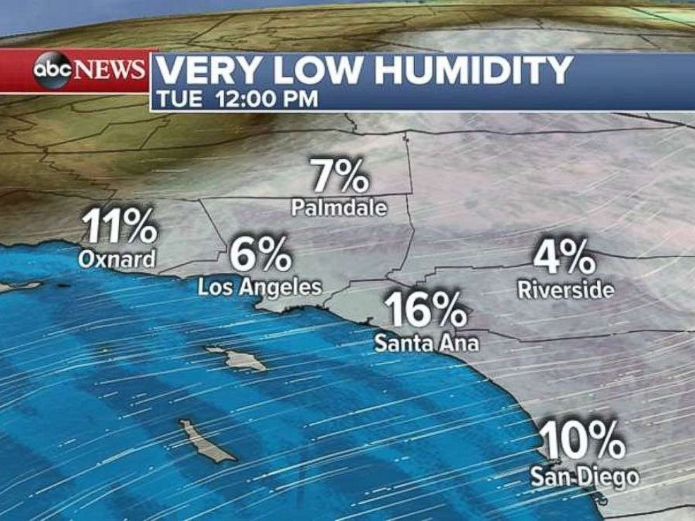 Relative humidity will be in the single digits on Tuesday in Southern California.