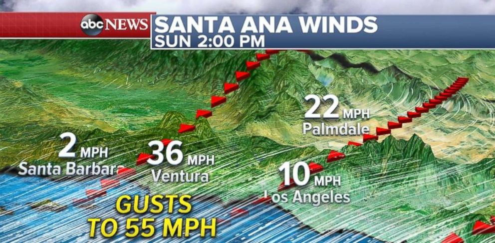 PHOTO: On Sunday, wind gusts will be up to 55 mph in Southern California.