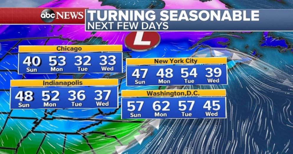 PHOTO: The Northeast will experience above average temperatures.