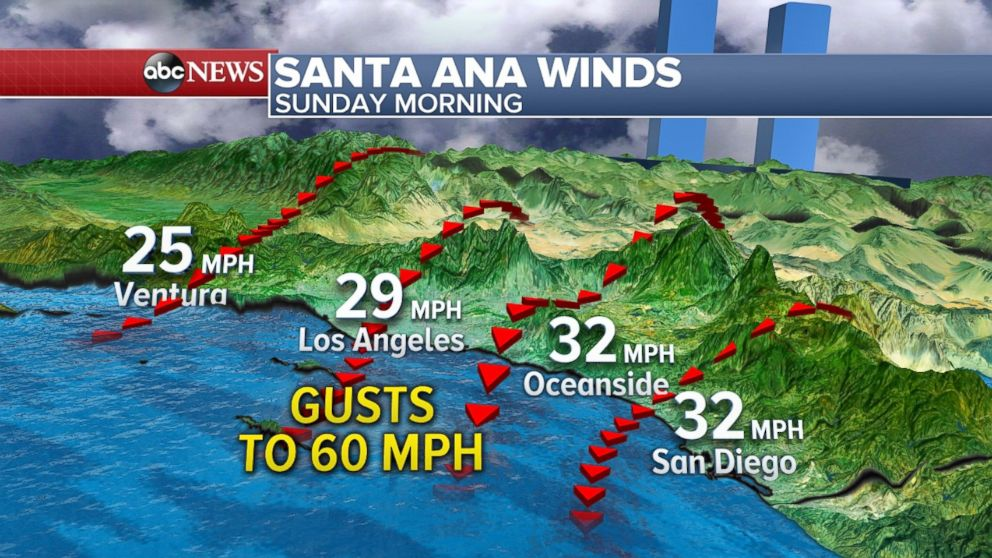 PHOTO: Santa Ana winds will gust up to 60 mph on Sunday morning.