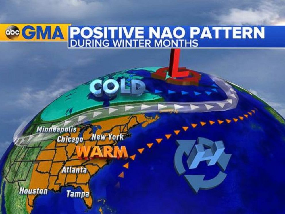PHOTO: Positive NAO: The pattern responsible for the mild weather across the East in December.