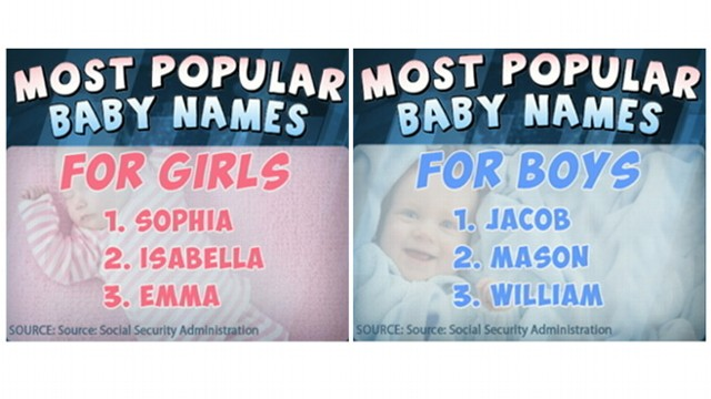 VIDEO: Social Security Administration releases list of popular baby names.