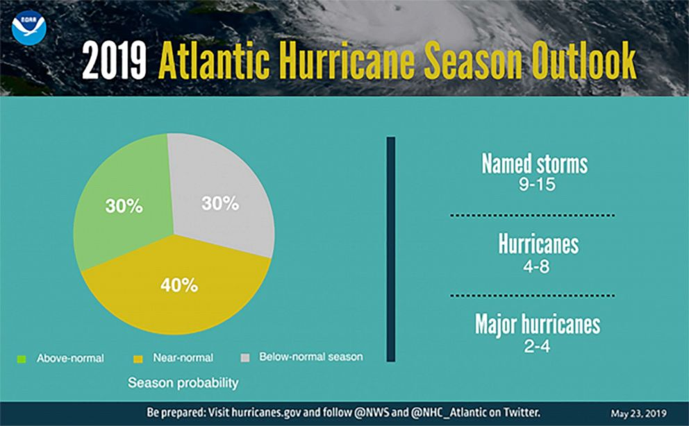 PHOTO: The National Oceanic and Atmospheric Administration is predicting that a near-normal Atlantic hurricane season is most likely this year.