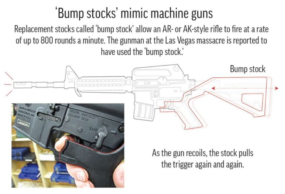 Graphic: Bbump stocks that can make a semi-automatic weapon mimic an automatic weapon.