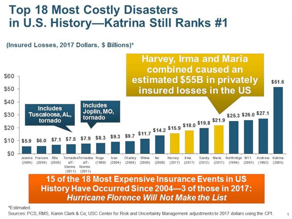 PHOTO: Last year, Hurricanes Harvey, Irma, and Maria wrought a combined $55 billion in property losses in the United States.