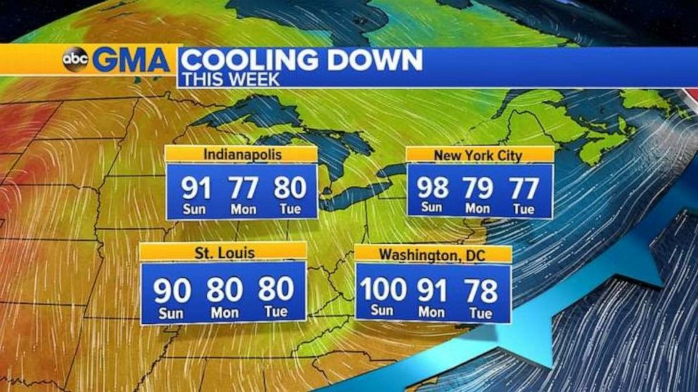PHOTO: After one more day of heat, the temperatures will cool down across the Midwest and East Coast on Monday.