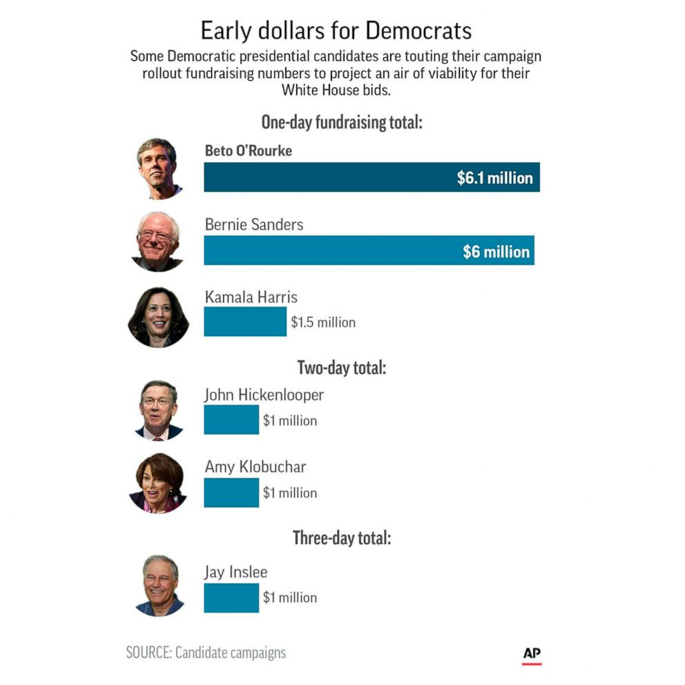 An Associated Press graphic shows the self-reported early fundraising figures for Democratic presidential candidates Beto O'Rourke, Bernie Sanders, Kamala Harris, John Hickenlooper, Amy Klobuchar and Jay Inslee.
