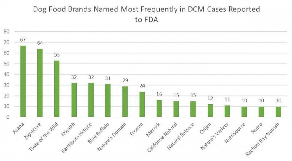 PHOTO: A bar graph is shown from an FDA report shows dog food brands that were named most frequently in reported DCM cases.