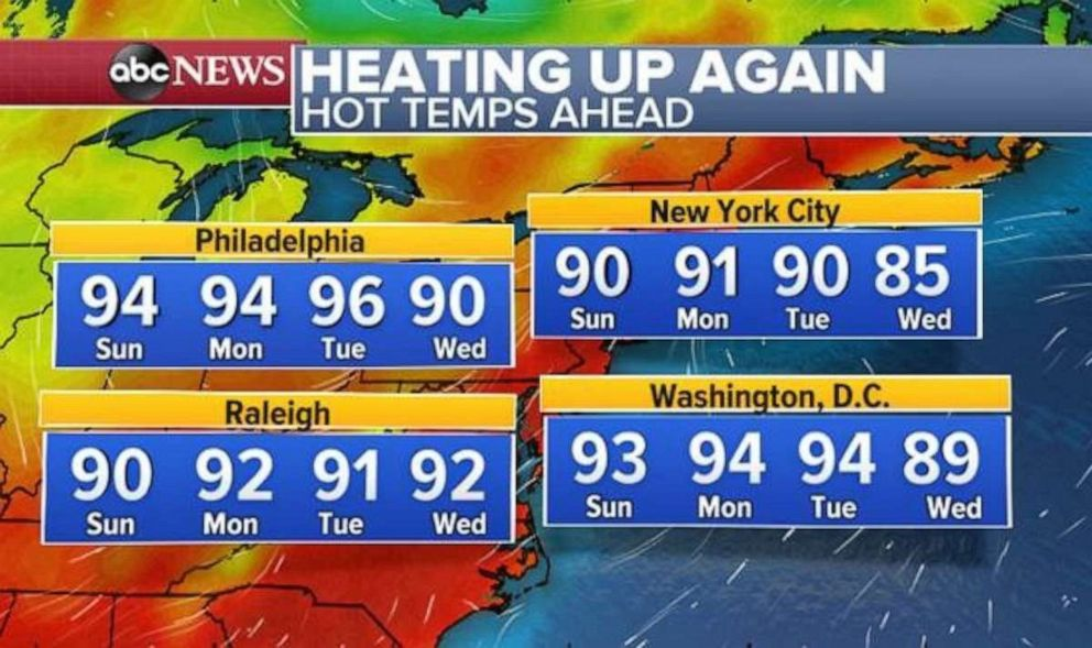 PHOTO: The temperatures will rise again in the East after a week of relatively cool temperatures.