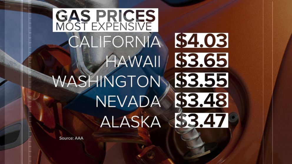 PHOTO: AAA released the top five states with the most expensive gas prices.