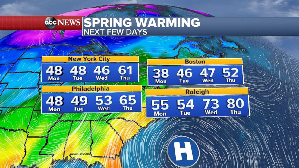 The East Coast can expect temperatures well above normal as the week continues.