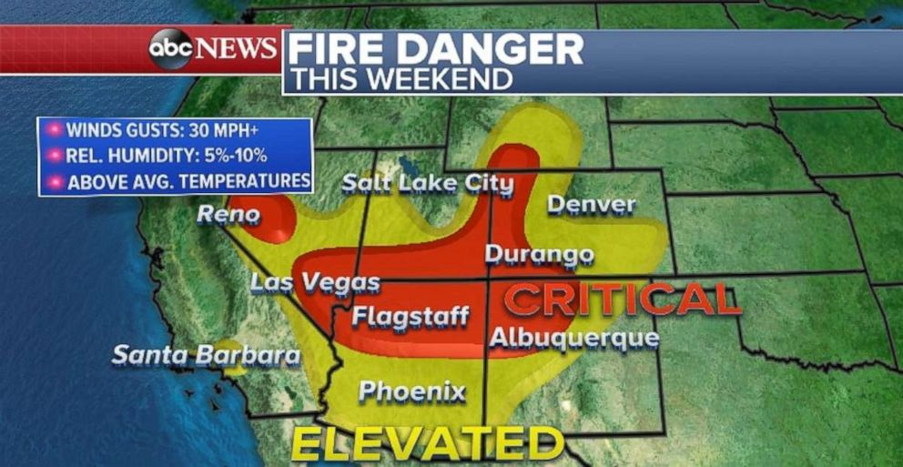 The fire danger is critical across much of the Southwest.