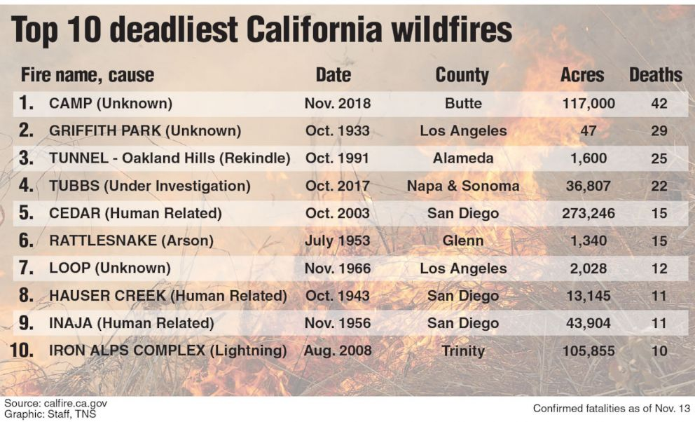PHOTO: List of the top 10 deadliest California wildfires.