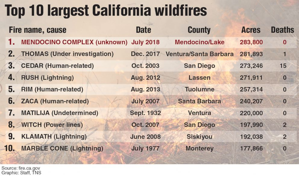 PHOTO: A graphic compiled from data released by CAL FIRE and released on Aug. 7, 2018 shows the top ten largest California wildfires to date.