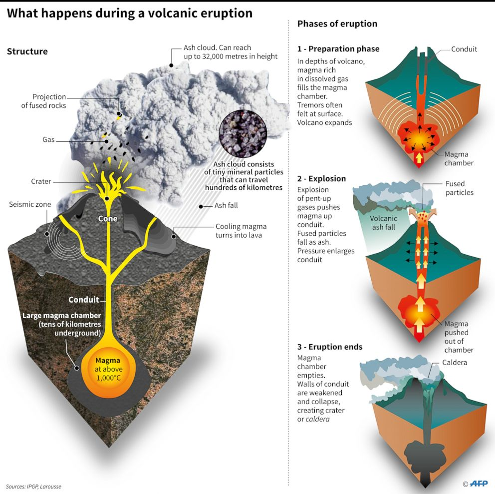 PHOTO: Graphic showing phases of a volcanic eruption